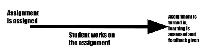 old way of assignments