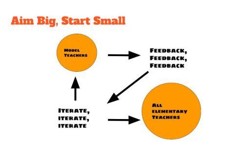 elementary-model-teacher-technology-gamification-presentation